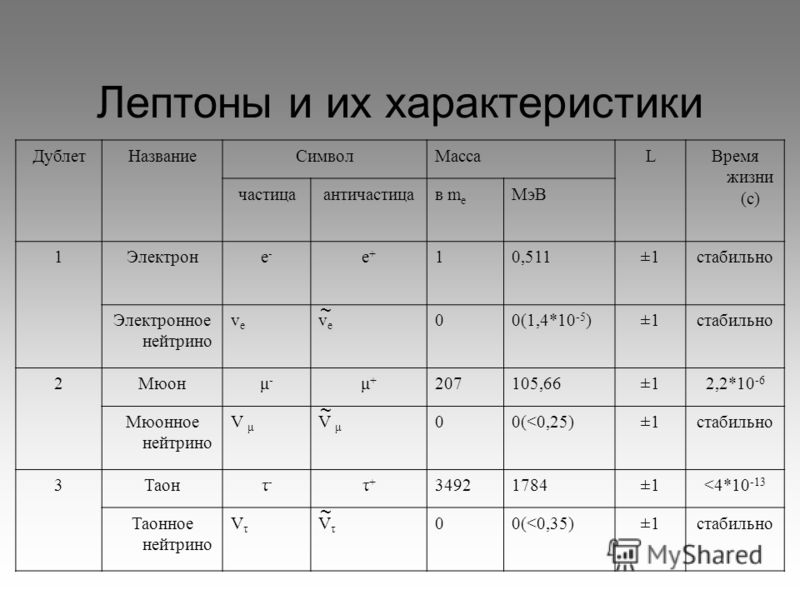 Лептоны и их характеристики ДублетНазваниеСимволМассаLВремя жизни (с) частицаантичастицав m e МэВ 1Электроне-е- е+е+ 10,511±1стабильно Электронное нейтрино vеvе vеvе 00(1,4*10 -5 )±1стабильно 2Мюонμ-μ- μ+μ+ 207105,66±12,2*10 -6 Мюонное нейтрино V μ 0