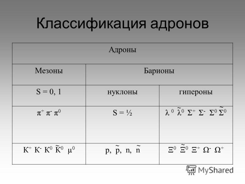 Классификация адронов Адроны МезоныБарионы S = 0, 1нуклоныгипероны π + π - π 0 S = ½λ 0 λ 0 Σ + Σ - Σ 0 Σ 0 К + К - К 0 К 0 µ 0 p, р, n, nΞ 0 Ξ 0 Ξ + Ω - Ω + ~~ ~ ~ ~ ~