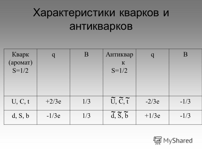 Характеристики кварков и антикварков Кварк (аромат) S=1/2 qBАнтиквар к S=1/2 qB U, C, t+2/3e1/3U, C, t-2/3e-1/3 d, S, b-1/3e1/3d, S, b+1/3e-1/3 ~~ ~ ~~ ~