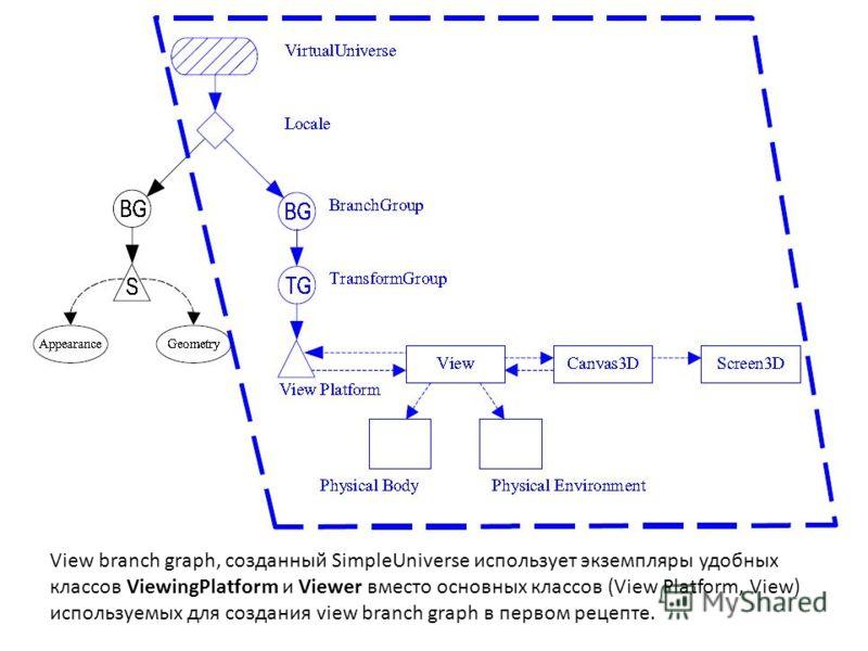 View branch graph, созданный SimpleUniverse использует экземпляры удобных классов ViewingPlatform и Viewer вместо основных классов (View Platform, View) используемых для создания view branch graph в первом рецепте.