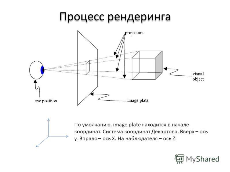 Процесс рендеринга По умолчанию, image plate находится в начале координат. Система координат Декартова. Вверх – ось y. Вправо – ось X. На наблюдателя – ось Z.