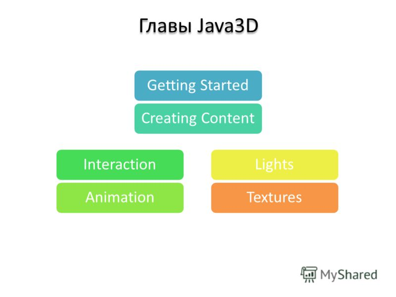 Главы Java3D Getting StartedCreating ContentInteractionAnimationLightsTextures