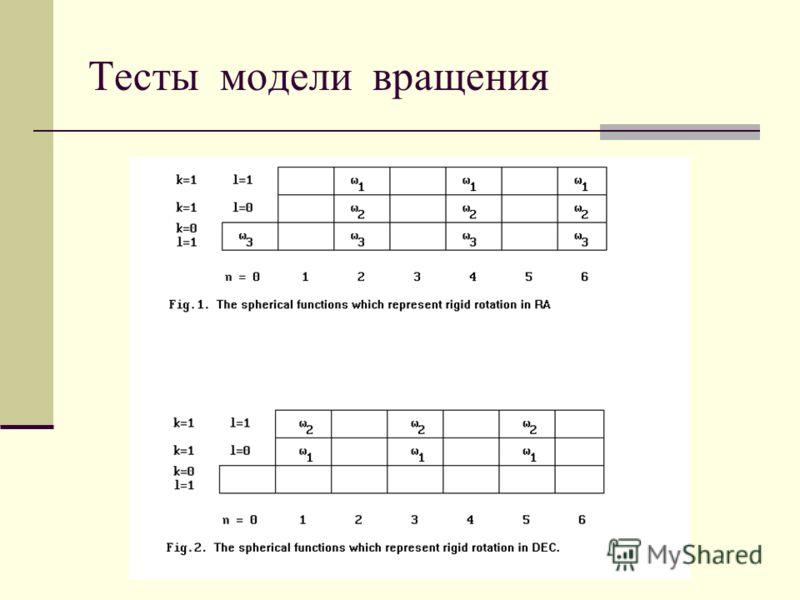 Тесты модели вращения