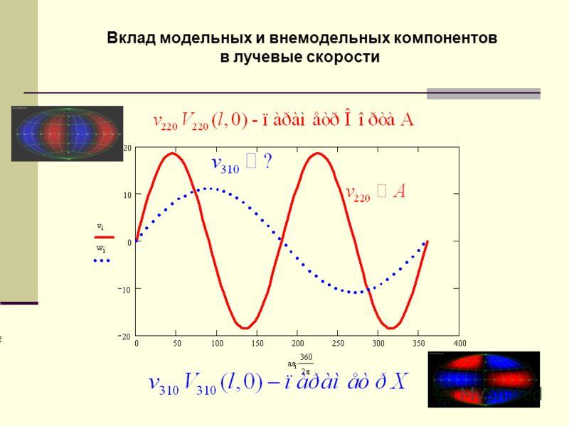 Вклад модельных и внемодельных компонентов в лучевые скорости