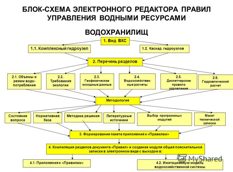 БЛОК-СХЕМА ЭЛЕКТРОННОГО РЕДАКТОРА ПРАВИЛ УПРАВЛЕНИЯ ВОДНЫМИ РЕСУРСАМИ ВОДОХРАНИЛИЩ 1. Вид ВХС 1.1. Комплексный гидроузел 1.2. Каскад гидроузлов 2. Перечень разделов 2.1. Объемы и режим водо- потребления 2.2. Требования экологии 2.3. Геофизические исх