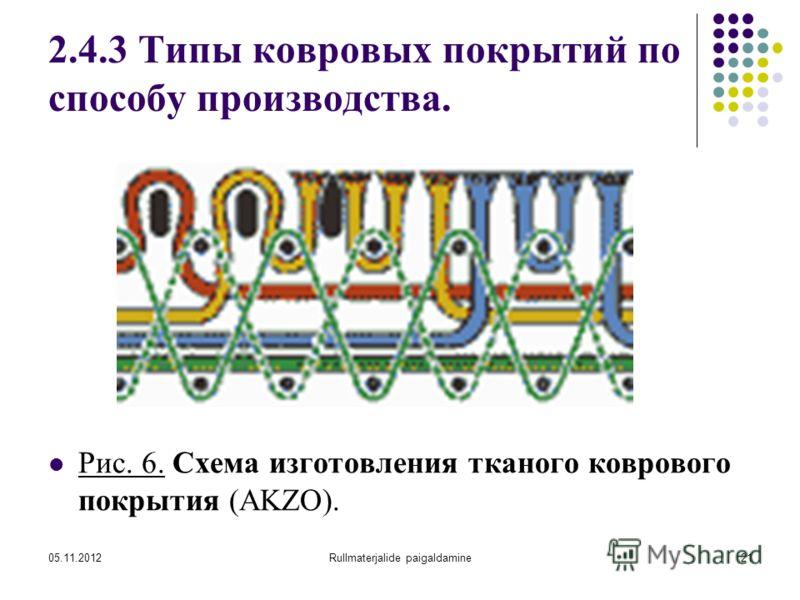 05.11.2012Rullmaterjalide paigaldamine21 2.4.3 Типы ковровых покрытий по способу производства. Рис. 6. Схема изготовления тканого коврового покрытия (AKZO).