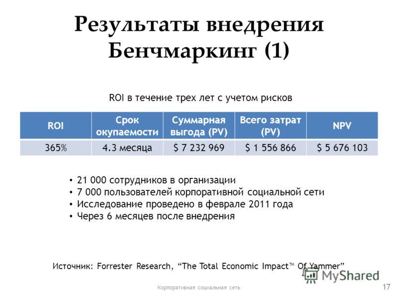 Результаты внедрения Бенчмаркинг (1) ROI Срок окупаемости Суммарная выгода (PV) Всего затрат (PV) NPV 365%4.3 месяца$ 7 232 969$ 1 556 866$ 5 676 103 Корпоративная социальная сеть 17 21 000 сотрудников в организации 7 000 пользователей корпоративной