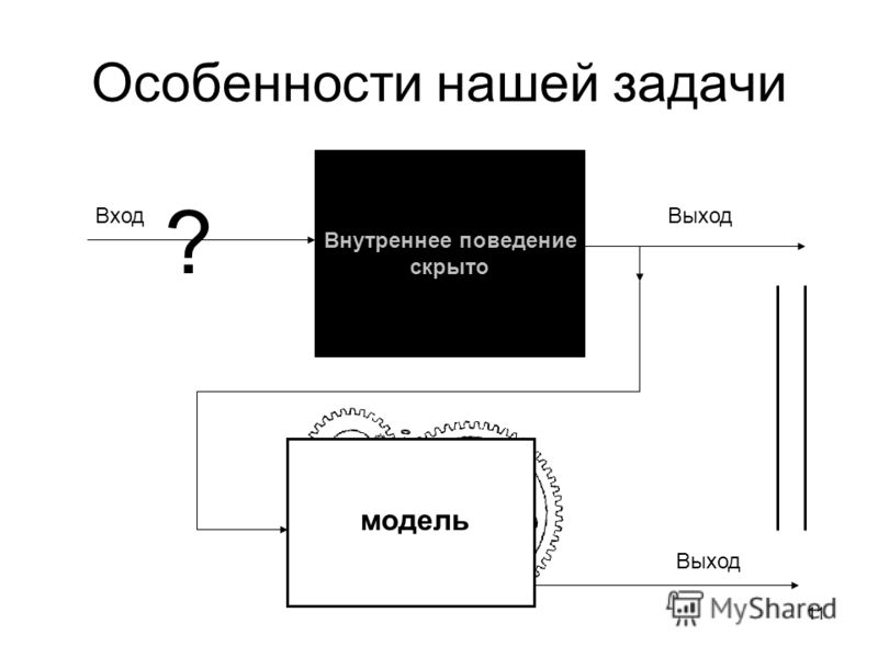 11 Особенности нашей задачи Внутреннее поведение скрыто Вход модель Выход ?