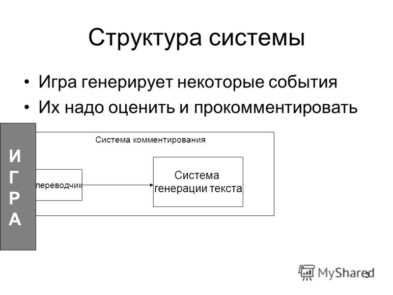 3 Структура системы Игра генерирует некоторые события Их надо оценить и прокомментировать переводчик Система генерации текста ИГРАИГРА Система комментирования