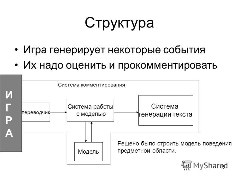 5 Структура Игра генерирует некоторые события Их надо оценить и прокомментировать Система работы с моделью Модель Решено было строить модель поведения предметной области. переводчик Система генерации текста ИГРАИГРА Система комментирования