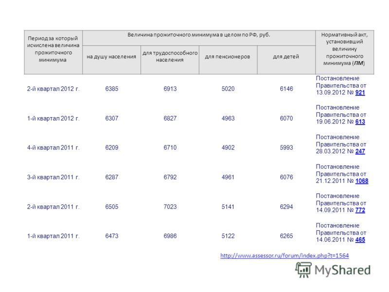 Период за который исчислена величина прожиточного минимума Величина прожиточного минимума в целом по РФ, руб. Нормативный акт, установивший величину прожиточного минимума (ПМ) на душу населения для трудоспособного населения для пенсионеров для детей