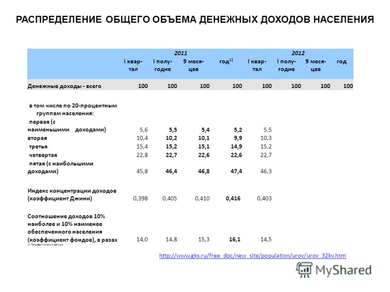 20112012 I квар- тал I полу- годие 9 меся- цев год 1) I квар- тал I полу- годие 9 меся- цев год Денежные доходы - всего100 в том числе по 20-процентным группам населения: первая (с наименьшими доходами)5,65,55,45,25,5 вторая10,410,210,19,910,3 третья