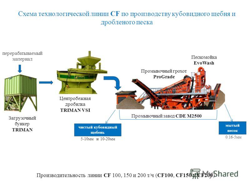 Технология CF включает в себя дробильное оборудование TRIMAN и промывочное оборудование CDE. Комплекс является полустационарным - это обеспечивает его максимально быстрый ввод в эксплуатацию. Оборудование линии CF