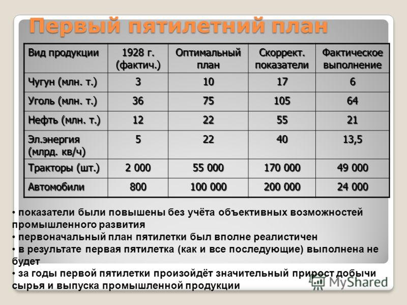 Первый пятилетний план Вид продукции 1928 г. (фактич.) Оптимальный план Скоррект. показатели Фактическое выполнение Чугун (млн. т.) 310176 Уголь (млн. т.) 367510564 Нефть (млн. т.) 12225521 Эл.энергия (млрд. кв/ч) 5224013,5 Тракторы (шт.) 2 000 55 00