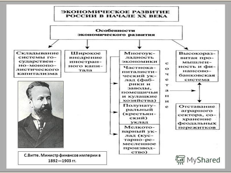 С.Витте. Министр финансов империи в 18921903 гг.