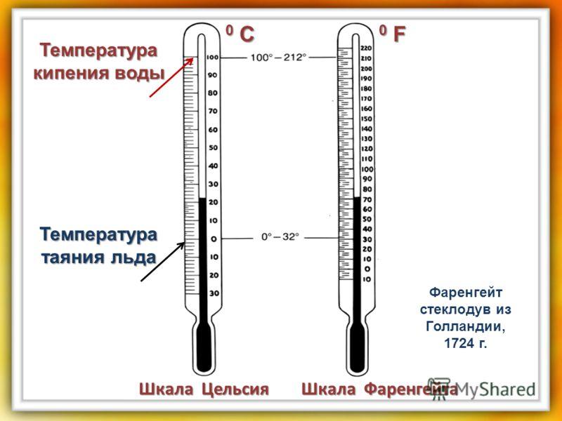 Шкала Цельсия Шкала Фаренгейта Температура кипения воды Температура таяния льда 0 С0 С0 С0 С 0 F0 F0 F0 F Фаренгейт стеклодув из Голландии, 1724 г.