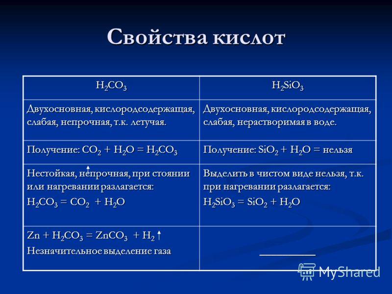 Свойства кислот H 2 CO 3 H 2 SiO 3 Двухосновная, кислородсодержащая, слабая, непрочная, т.к. летучая. Двухосновная, кислородсодержащая, слабая, нерастворимая в воде. Получение: СО 2 + Н 2 О = Н 2 СО 3 Получение: SiO 2 + H 2 O = нельзя Нестойкая, непр