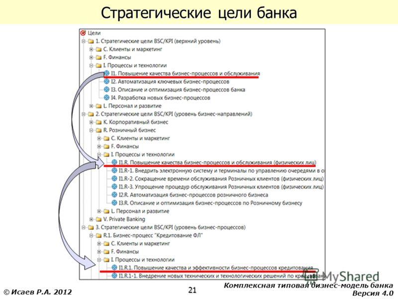 Комплексная типовая бизнес-модель банка Версия 4.0 21 © Исаев Р.А. 2012 Стратегические цели банка