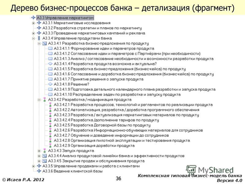 Комплексная типовая бизнес-модель банка Версия 4.0 36 © Исаев Р.А. 2012 Дерево бизнес-процессов банка – детализация (фрагмент)