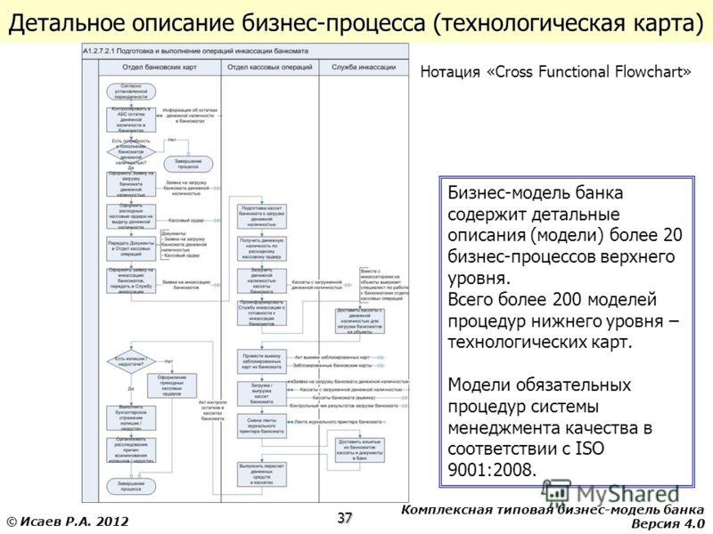 Комплексная типовая бизнес-модель банка Версия 4.0 37 © Исаев Р.А. 2012 Детальное описание бизнес-процесса (технологическая карта) Бизнес-модель банка содержит детальные описания (модели) более 20 бизнес-процессов верхнего уровня. Всего более 200 мод