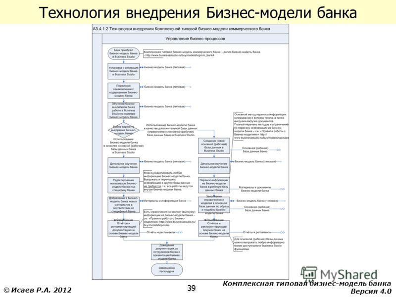 Комплексная типовая бизнес-модель банка Версия 4.0 39 © Исаев Р.А. 2012 Технология внедрения Бизнес-модели банка