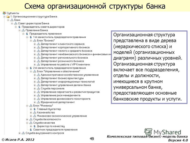 Комплексная типовая бизнес-модель банка Версия 4.0 49 © Исаев Р.А. 2012 Схема организационной структуры банка Организационная структура представлена в виде дерева (иерархического списка) и моделей (организационных диаграмм) различных уровней. Организ