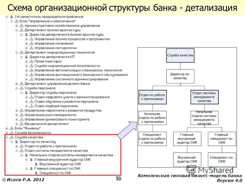 Комплексная типовая бизнес-модель банка Версия 4.0 50 © Исаев Р.А. 2012 Схема организационной структуры банка - детализация