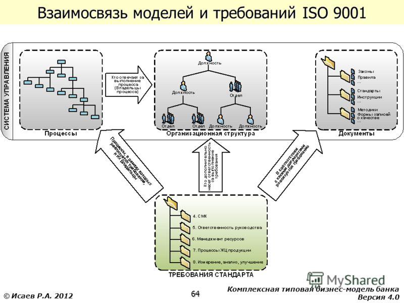 Комплексная типовая бизнес-модель банка Версия 4.0 64 © Исаев Р.А. 2012 Взаимосвязь моделей и требований ISO 9001