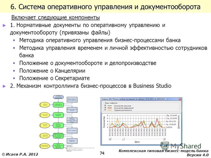 Комплексная типовая бизнес-модель банка Версия 4.0 74 © Исаев Р.А. 2012 6. Система оперативного управления и документооборота Включает следующие компоненты 1. Нормативные документы по оперативному управлению и документообороту (привязаны файлы) Метод