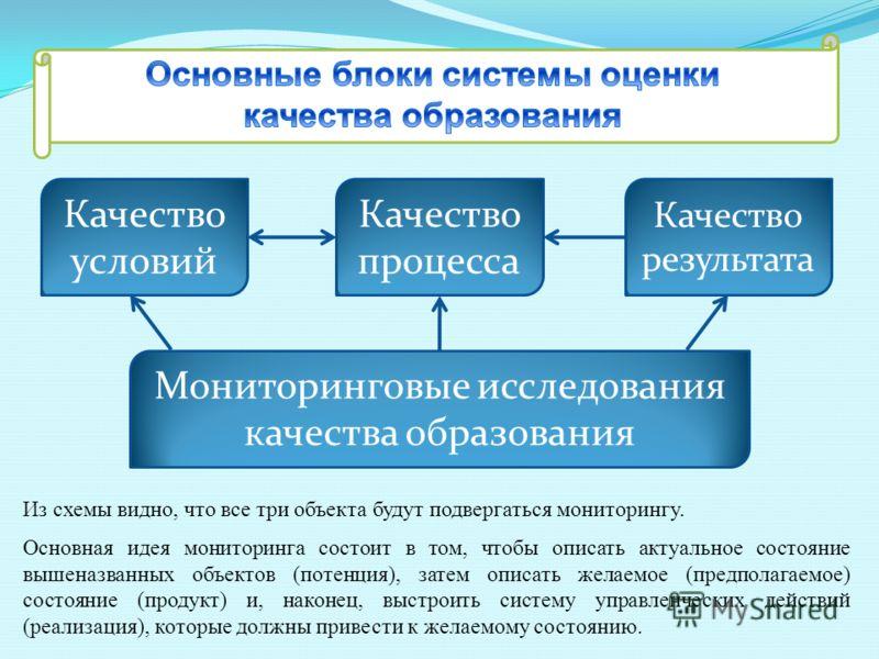 Качество процесса Качество условий Качество результата Мониторинговые исследования качества образования Из схемы видно, что все три объекта будут подвергаться мониторингу. Основная идея мониторинга состоит в том, чтобы описать актуальное состояние вы