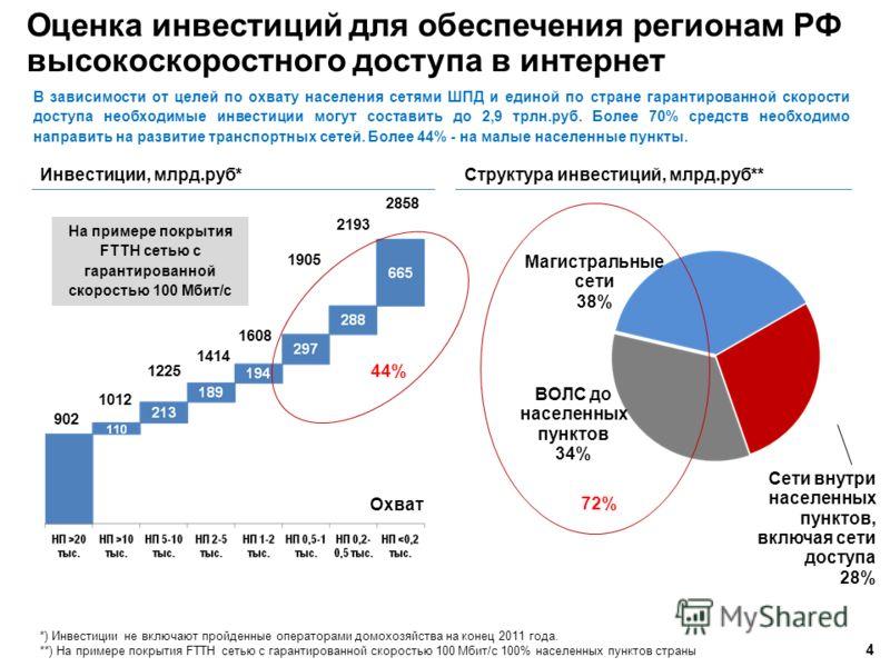 Оценка инвестиций для обеспечения регионам РФ высокоскоростного доступа в интернет 4 В зависимости от целей по охвату населения сетями ШПД и единой по стране гарантированной скорости доступа необходимые инвестиции могут составить до 2,9 трлн.руб. Бол