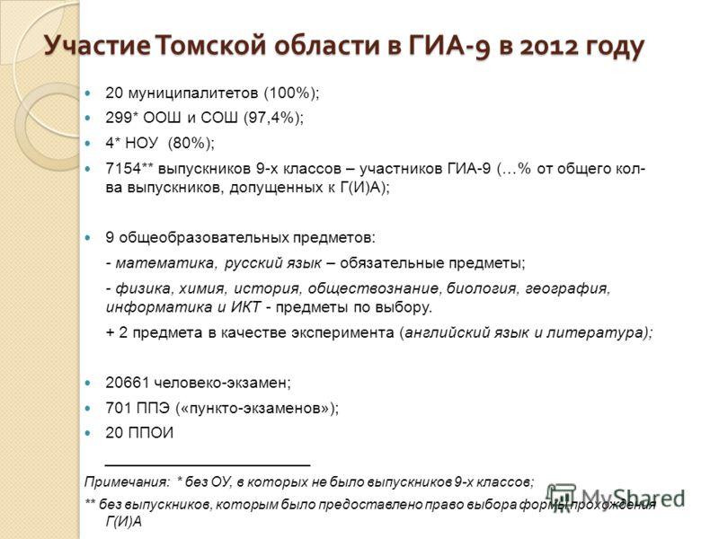 Участие Томской области в ГИА -9 в 2012 году 20 муниципалитетов (100%); 299* ООШ и СОШ (97,4%); 4* НОУ (80%); 7154** выпускников 9-х классов – участников ГИА-9 (…% от общего кол- ва выпускников, допущенных к Г(И)А); 9 общеобразовательных предметов: -