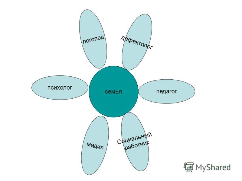 семья психолог Социальный работник педагог медик логопед дефектолог