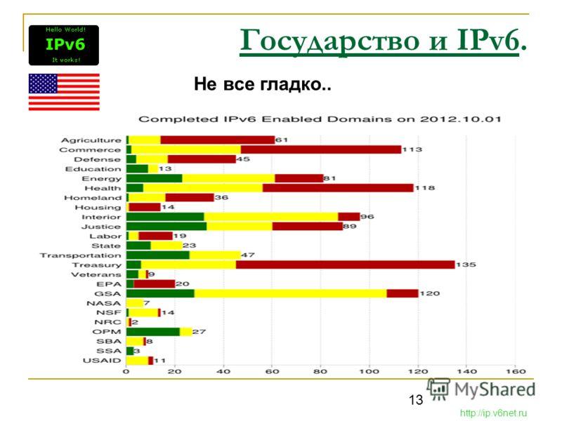 13 Государство и IPv6. http://ip.v6net.ru Не все гладко..