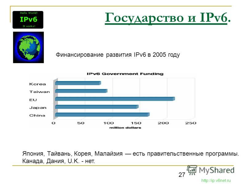 27 Государство и IPv6. http://ip.v6net.ru Финансирование развития IPv6 в 2005 году Япония, Тайвань, Корея, Малайзия есть правительственные программы. Канада, Дания, U.K. - нет.