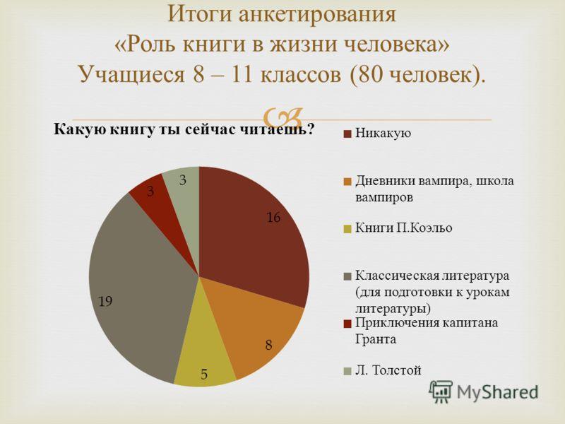 Итоги анкетирования « Роль книги в жизни человека » Учащиеся 8 – 11 классов (80 человек ).