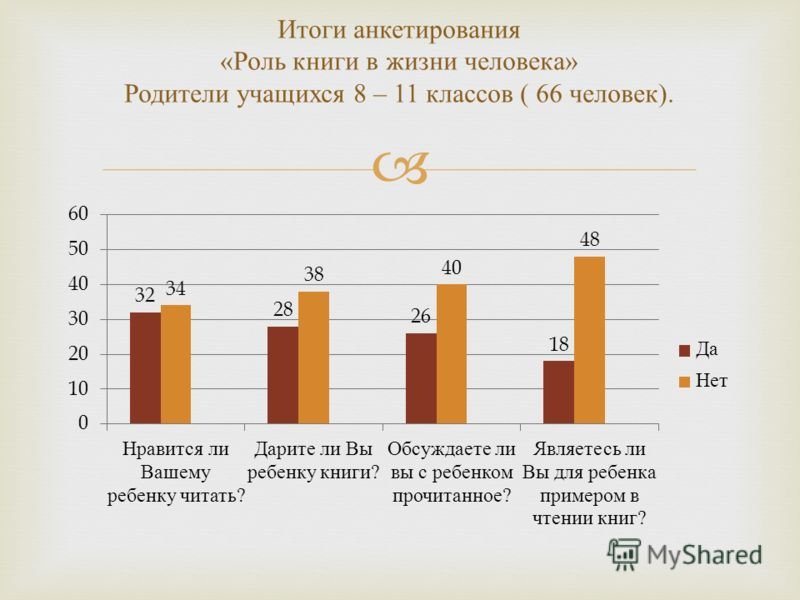 Итоги анкетирования « Роль книги в жизни человека » Родители учащихся 8 – 11 классов ( 66 человек ).