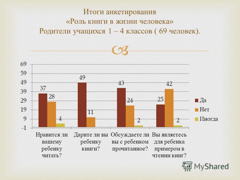 Итоги анкетирования « Роль книги в жизни человека » Родители учащихся 1 – 4 классов ( 69 человек ).
