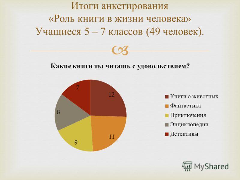 Итоги анкетирования « Роль книги в жизни человека » Учащиеся 5 – 7 классов (49 человек ).
