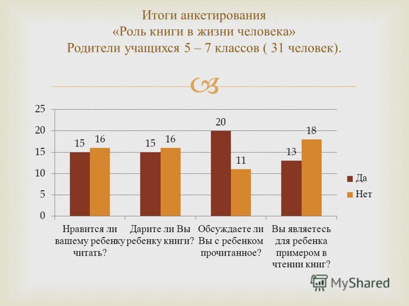 Итоги анкетирования « Роль книги в жизни человека » Родители учащихся 5 – 7 классов ( 31 человек ).