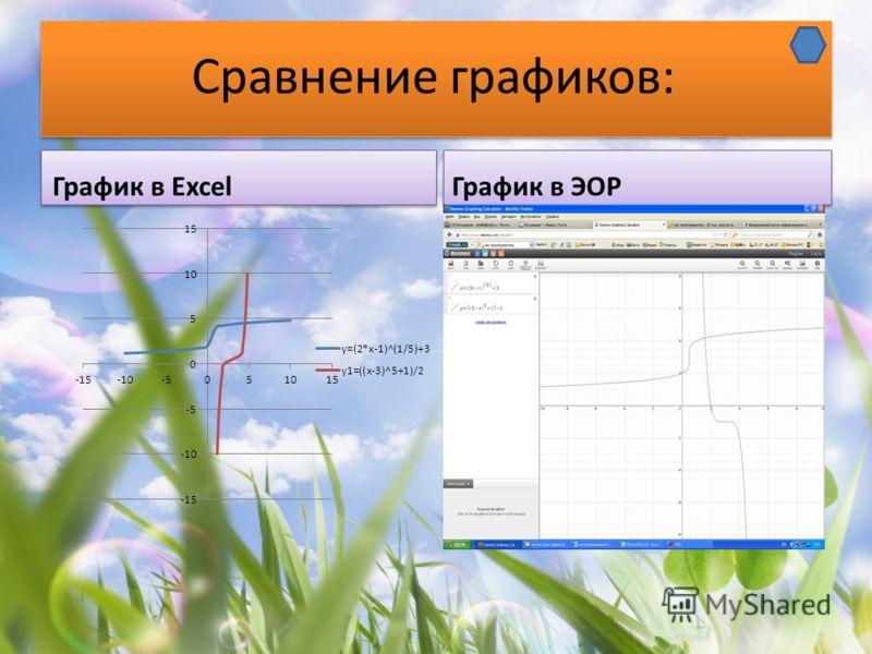 Сравнение графиков: График в ExcelГрафик в ЭОР