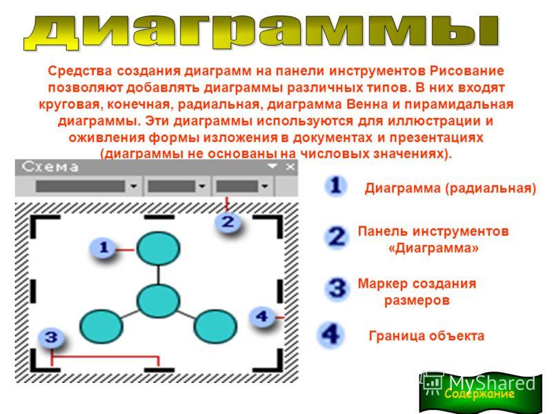 Средства создания диаграмм на панели инструментов Рисование позволяют добавлять диаграммы различных типов. В них входят круговая, конечная, радиальная, диаграмма Венна и пирамидальная диаграммы. Эти диаграммы используются для иллюстрации и оживления