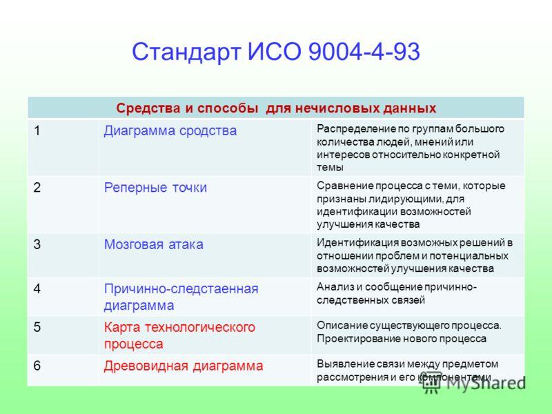 Стандарт ИСО 9004-4-93 Средства и способы для нечисловых данных 1Диаграмма сродства Распределение по группам большого количества людей, мнений или интересов относительно конкретной темы 2Реперные точки Сравнение процесса с теми, которые признаны лиди