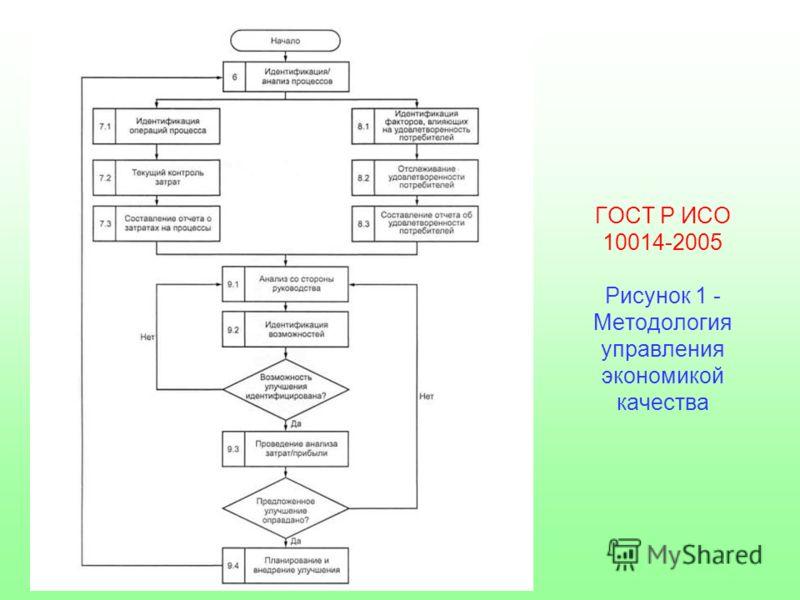 ГОСТ Р ИСО 10014-2005 Рисунок 1 - Методология управления экономикой качества