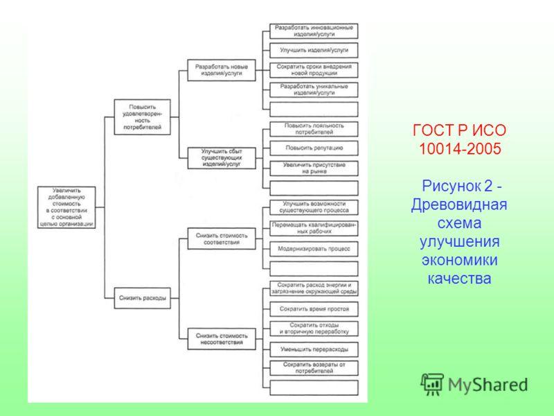 ГОСТ Р ИСО 10014-2005 Рисунок 2 - Древовидная схема улучшения экономики качества