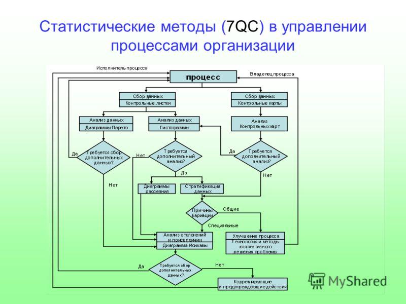 Статистические методы (7QС) в управлении процессами организации