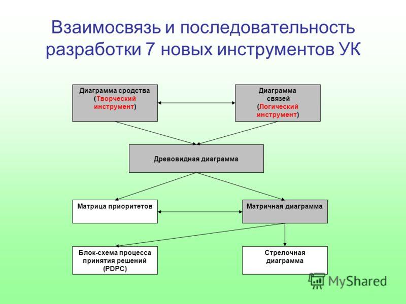 Взаимосвязь и последовательность разработки 7 новых инструментов УК Диаграмма сродства (Творческий инструмент) Диаграмма связей (Логический инструмент) Древовидная диаграмма Матрица приоритетовМатричная диаграмма Блок-схема процесса принятия решений