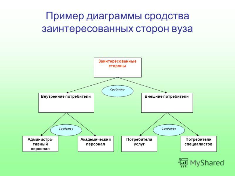 Пример диаграммы сродства заинтересованных сторон вуза Заинтересованные стороны Внутренние потребителиВнешние потребители Администра- тивный персонал Академический персонал Потребители услуг Потребители специалистов Сродство