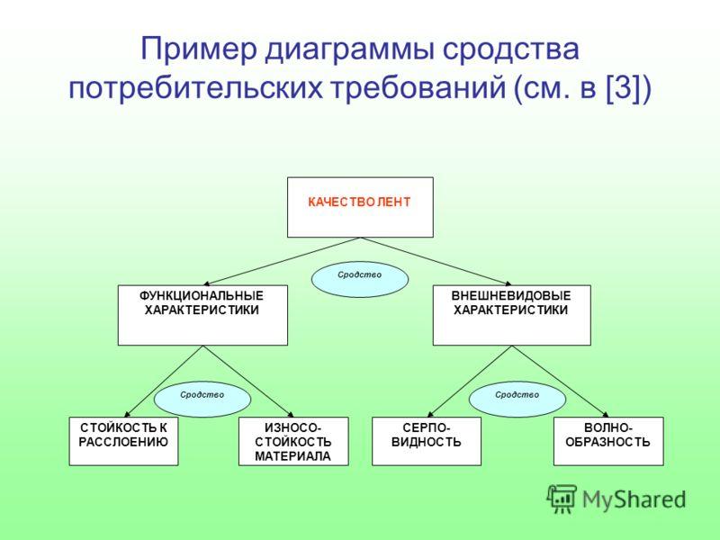 Пример диаграммы сродства потребительских требований (см. в [3]) КАЧЕСТВО ЛЕНТ ФУНКЦИОНАЛЬНЫЕ ХАРАКТЕРИСТИКИ ВНЕШНЕВИДОВЫЕ ХАРАКТЕРИСТИКИ СТОЙКОСТЬ К РАССЛОЕНИЮ ИЗНОСО- СТОЙКОСТЬ МАТЕРИАЛА СЕРПО- ВИДНОСТЬ ВОЛНО- ОБРАЗНОСТЬ Сродство