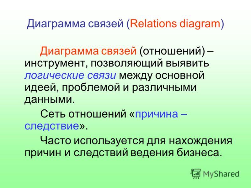 Диаграмма связей (Relations diagram) Диаграмма связей (отношений) – инструмент, позволяющий выявить логические связи между основной идеей, проблемой и различными данными. Сеть отношений «причина – следствие». Часто используется для нахождения причин
